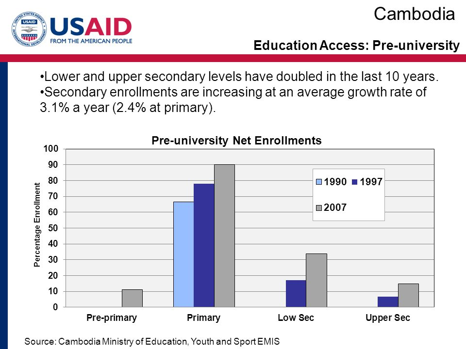 Education Access: Pre-university Source: Cambodia Ministry of Education, Youth and Sport EMIS Lower and upper secondary levels have doubled in the las
