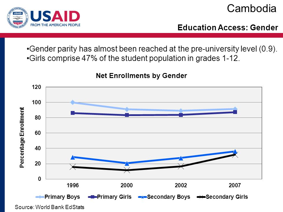 Education Access: Gender Source: World Bank EdStats Gender parity has almost been reached at the pre-university level (0.9). Girls comprise 47% of the