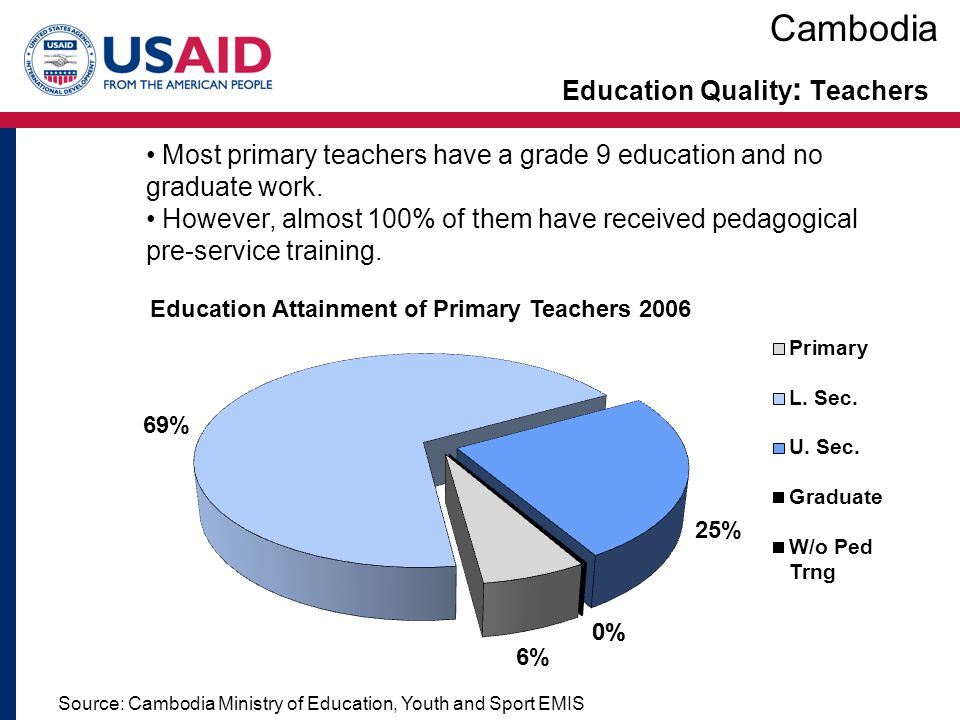 Education Quality : Teachers Source: Cambodia Ministry of Education, Youth and Sport EMIS Most primary teachers have a grade 9 education and no gradua