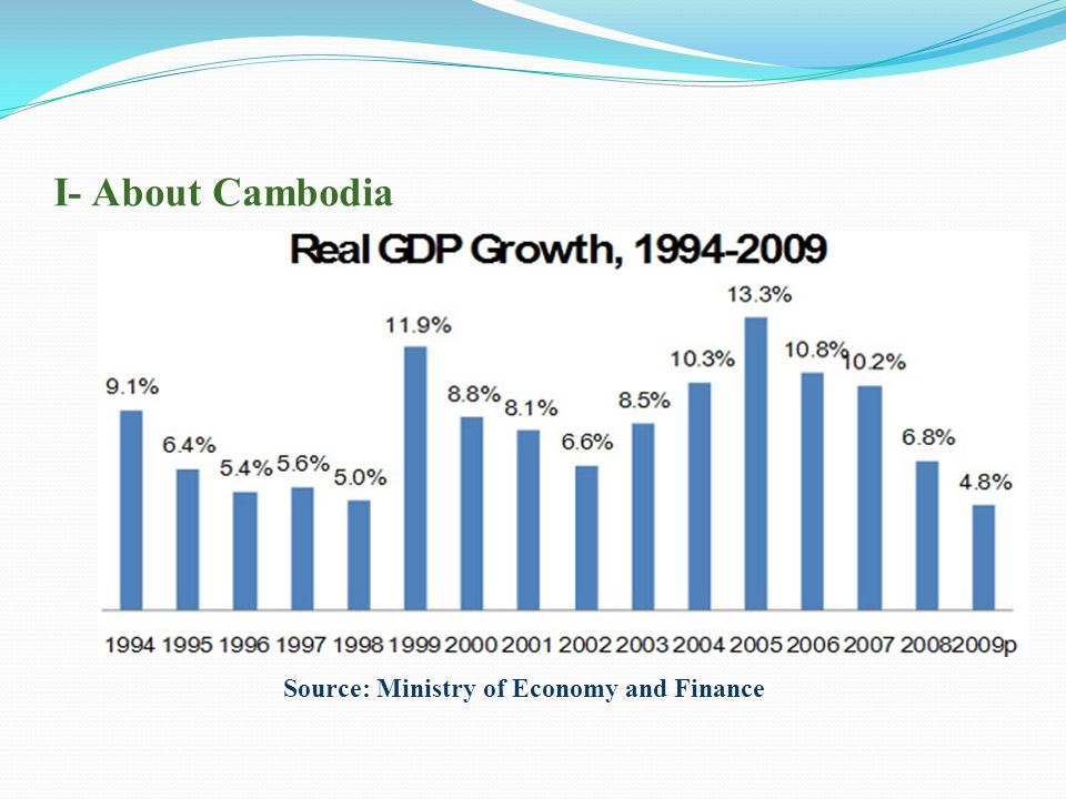 I- About Cambodia (Inflation) Source: Ministry of Economy and Finance