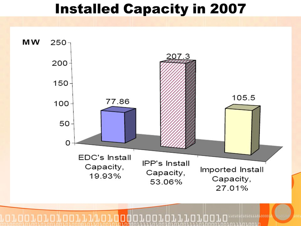 Installed Capacity in 2007
