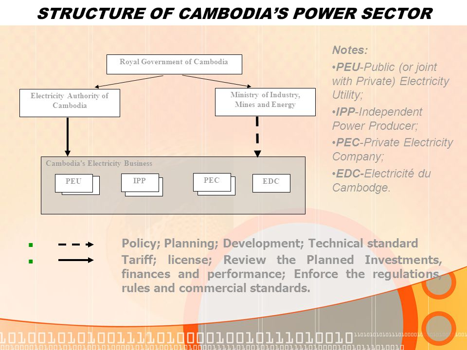 STRUCTURE OF CAMBODIA'S POWER SECTOR Policy; Planning; Development; Technical standard Tariff; license; Review the Planned Investments, finances and performance; Enforce the regulations, rules and commercial standards.