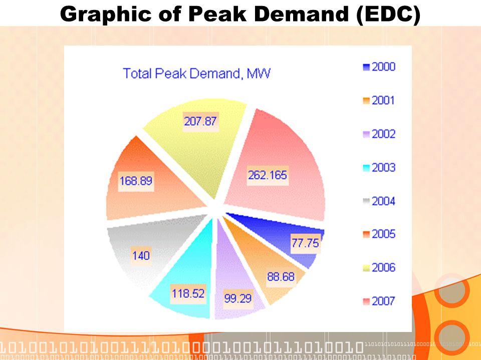 Graphic of Peak Demand (EDC)
