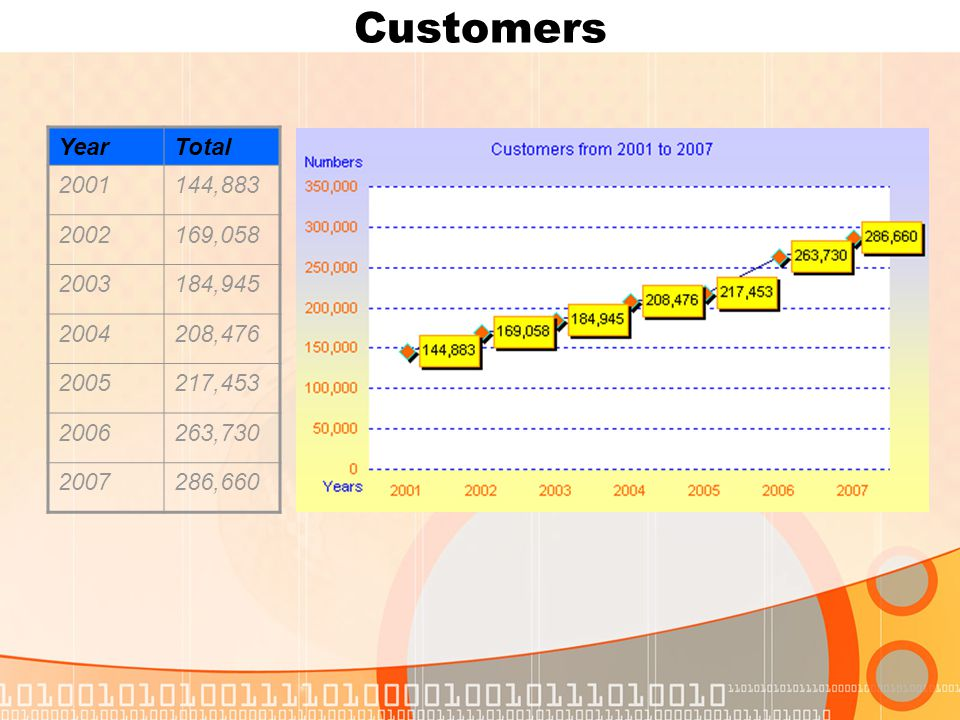 Customers YearTotal 2001144,883 2002169,058 2003184,945 2004208,476 2005217,453 2006263,730 2007286,660