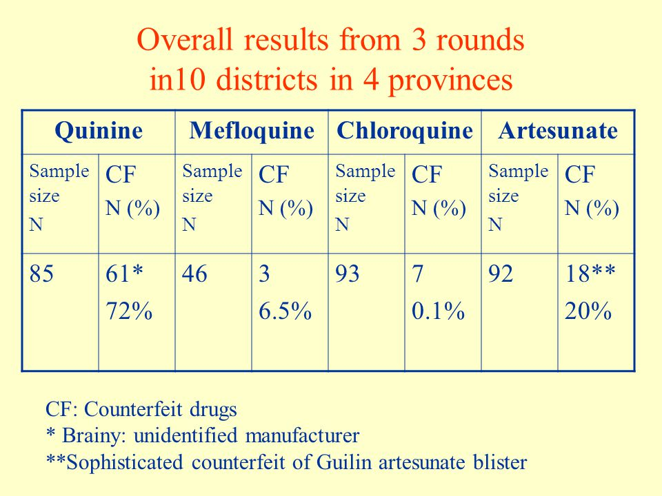Overall results from 3 rounds in10 districts in 4 provinces QuinineMefloquineChloroquineArtesunate Sample size N CF N (%) Sample size N CF N (%) Sampl