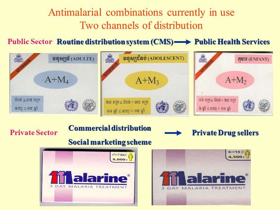Antimalarial combinations currently in use Two channels of distribution Public Sector Private Sector Routine distribution system (CMS) Public Health S