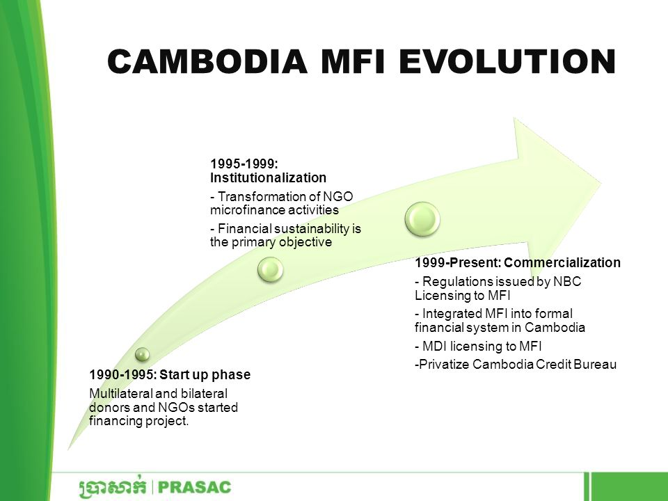 CAMBODIA MFI EVOLUTION 1990-1995: Start up phase Multilateral and bilateral donors and NGOs started financing project. 1995-1999: Institutionalization