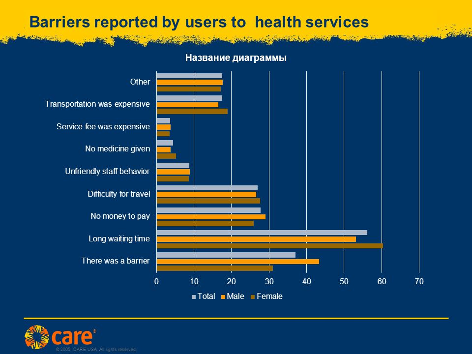 ® © 2005, CARE USA. All rights reserved. Barriers reported by users to health services