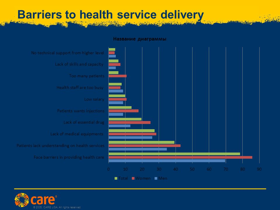 ® © 2005, CARE USA. All rights reserved. Barriers to health service delivery