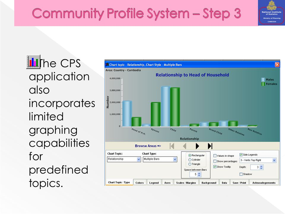 The CPS application also incorporates limited graphing capabilities for predefined topics.
