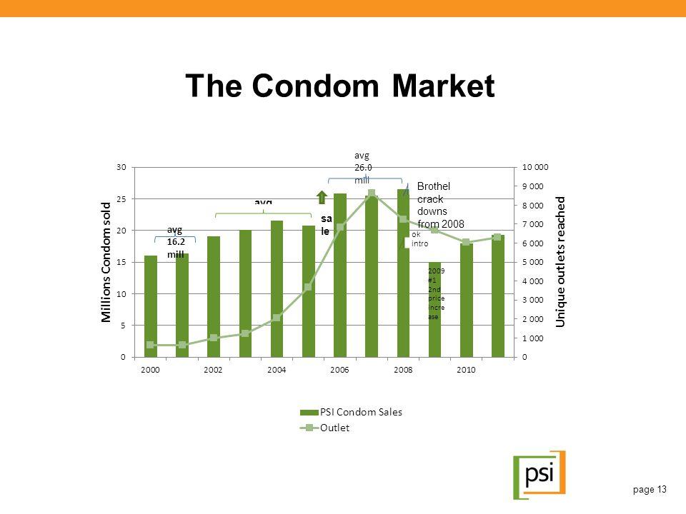 The Condom Market page 13