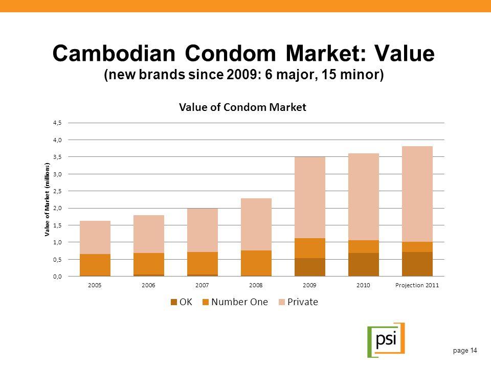Cambodian Condom Market: Value (new brands since 2009: 6 major, 15 minor) page 14