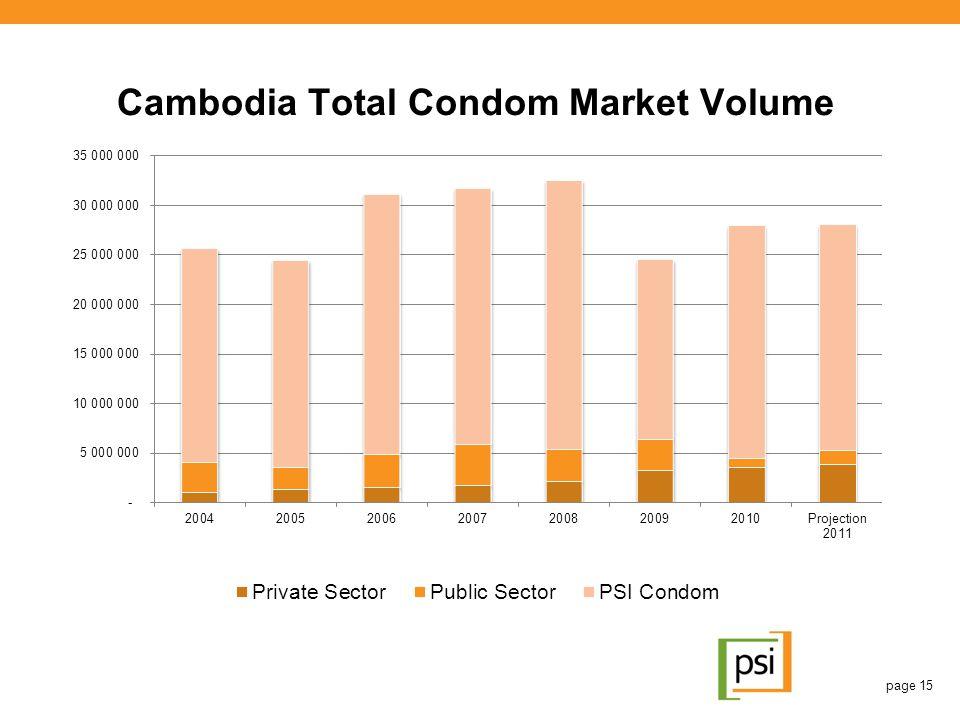 Cambodia Total Condom Market Volume page 15