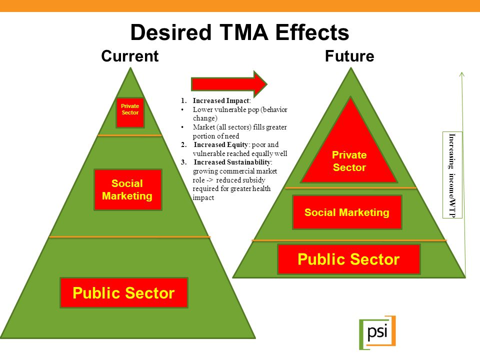 Desired TMA Effects Current Future Private Sector Social Marketing Public Sector 1.Increased Impact: Lower vulnerable pop (behavior change) Market (al