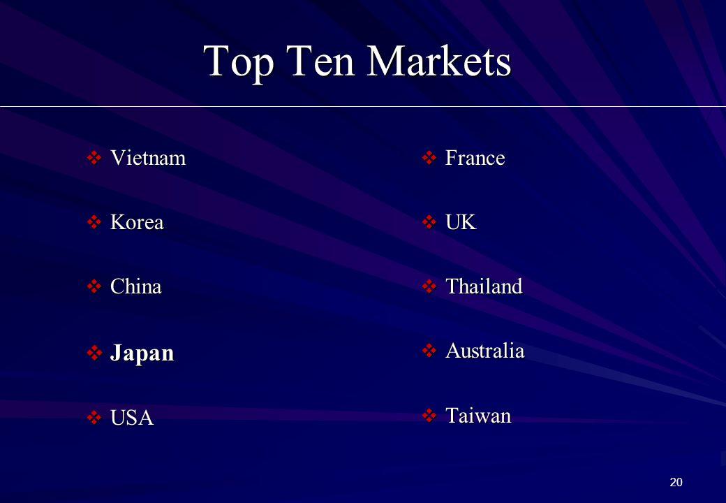 20 Top Ten Markets  Vietnam  Korea  China  Japan  USA  France  UK  Thailand  Australia  Taiwan