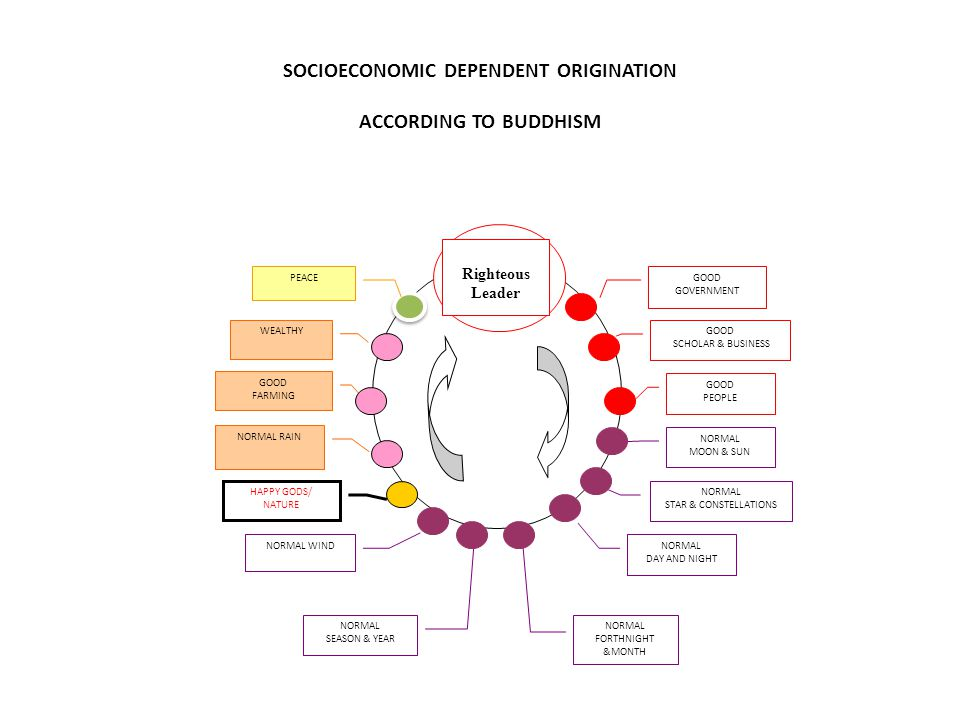 SOCIOECONOMIC DEPENDENT ORIGINATION ACCORDING TO BUDDHISM Righteous Leader GOOD SCHOLAR & BUSINESS GOOD PEOPLE NORMAL MOON & SUN NORMAL STAR & CONSTELLATIONS NORMAL DAY AND NIGHT NORMAL FORTHNIGHT &MONTH NORMAL SEASON & YEAR NORMAL RAIN NORMAL WIND HAPPY GODS/ NATURE GOOD FARMING WEALTHY PEACE GOOD GOVERNMENT
