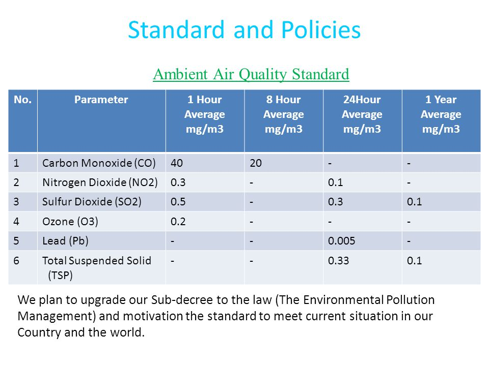 Standard and Policies No.Parameter1 Hour Average mg/m3 8 Hour Average mg/m3 24Hour Average mg/m3 1 Year Average mg/m3 1Carbon Monoxide (CO)4020-- 2Nitrogen Dioxide (NO2)0.3-0.1- 3Sulfur Dioxide (SO2)0.5-0.30.1 4Ozone (O3)0.2--- 5Lead (Pb)--0.005- 6Total Suspended Solid (TSP) --0.330.1 Ambient Air Quality Standard We plan to upgrade our Sub-decree to the law (The Environmental Pollution Management) and motivation the standard to meet current situation in our Country and the world.