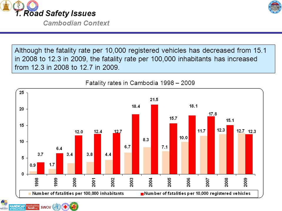 SWOV Fatality rates in Cambodia 1998 – 2009 Although the fatality rate per 10,000 registered vehicles has decreased from 15.1 in 2008 to 12.3 in 2009, the fatality rate per 100,000 inhabitants has increased from 12.3 in 2008 to 12.7 in 2009.