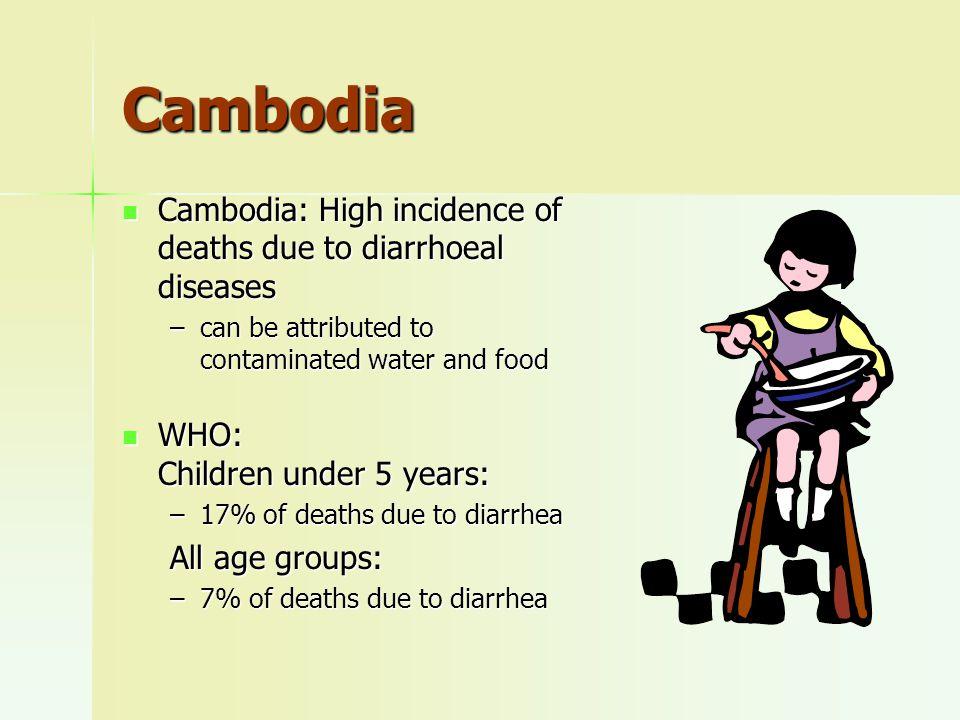 Major food-borne illnesses Salmonellosis Salmonellosis Campylo- bacteriosis Campylo- bacteriosis E.coli infection, esp.