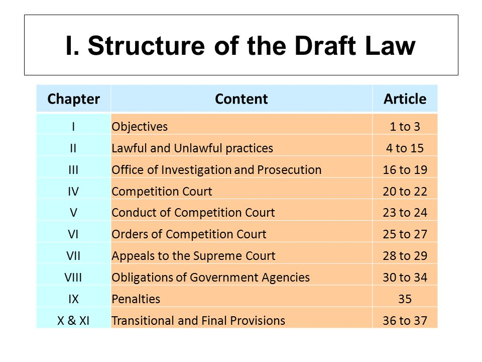 I. Structure of the Draft Law ChapterContentArticle IObjectives1 to 3 IILawful and Unlawful practices4 to 15 IIIOffice of Investigation and Prosecutio