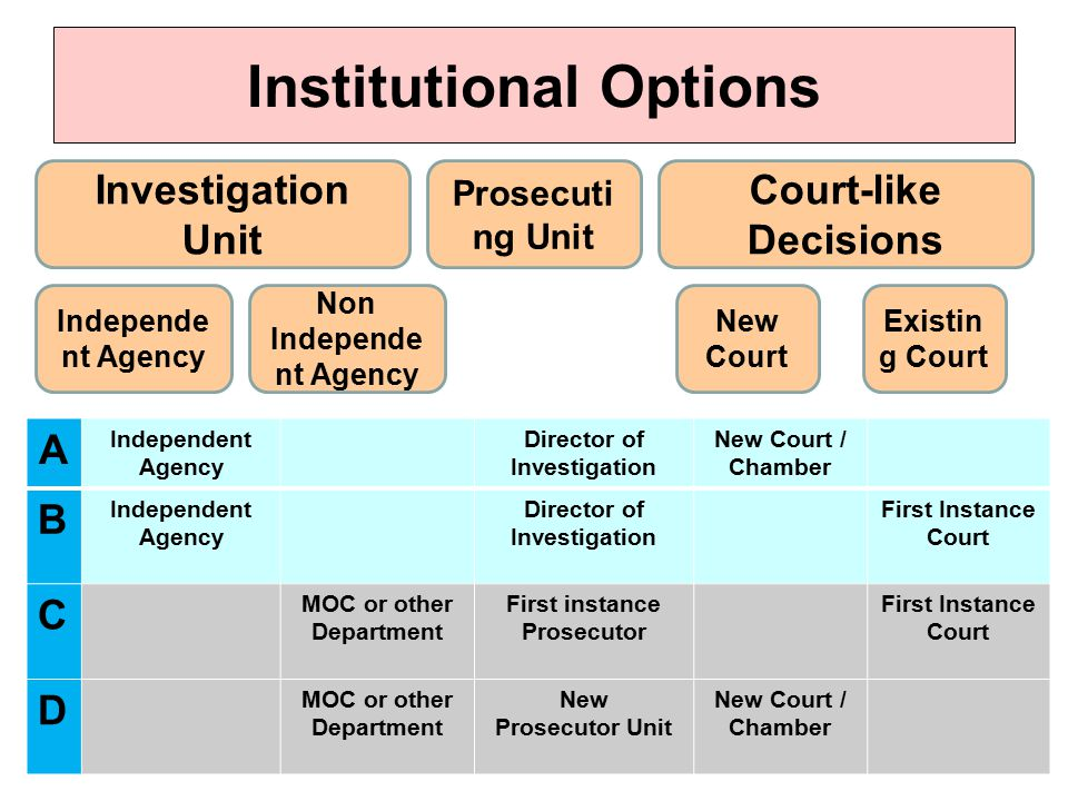 Institutional Options Investigation Unit Prosecuti ng Unit Court-like Decisions Independe nt Agency Non Independe nt Agency New Court Existin g Court A Independent Agency Director of Investigation New Court / Chamber B Independent Agency Director of Investigation First Instance Court C MOC or other Department First instance Prosecutor First Instance Court D MOC or other Department New Prosecutor Unit New Court / Chamber