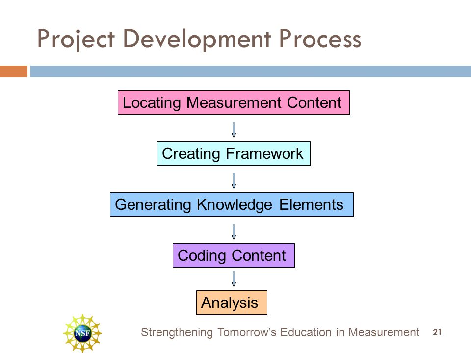 Strengthening Tomorrow's Education in Measurement Project Development Process Locating Measurement Content Creating Framework Generating Knowledge Elements Coding Content Analysis 21