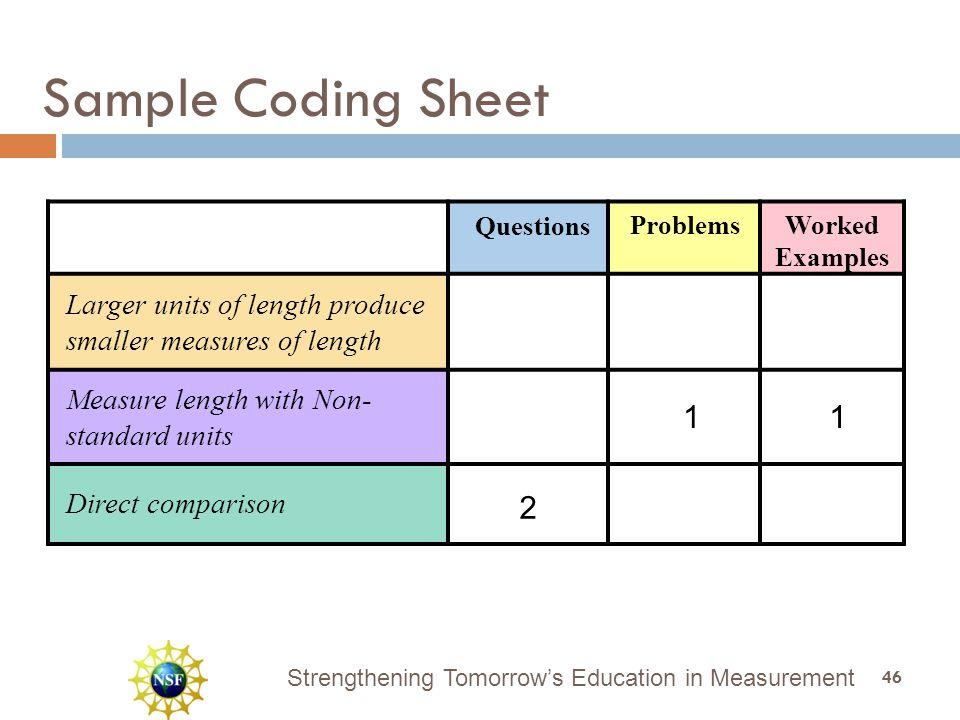 Strengthening Tomorrow's Education in Measurement Questions ProblemsWorked Examples Larger units of length produce smaller measures of length Direct comparison Measure length with Non- standard units Sample Coding Sheet 1 2 1 46