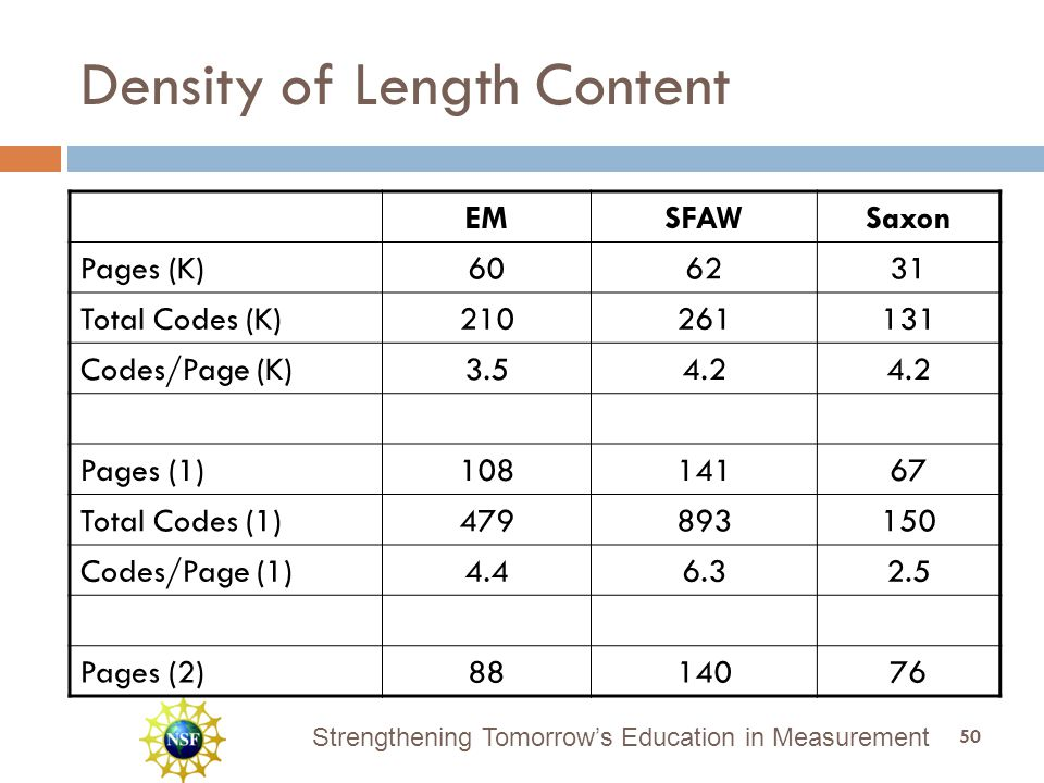 Strengthening Tomorrow's Education in Measurement Density of Length Content EMSFAWSaxon Pages (K)606231 Total Codes (K)210261131 Codes/Page (K)3.54.2 Pages (1)10814167 Total Codes (1)479893150 Codes/Page (1)4.46.32.5 Pages (2)8814076 50