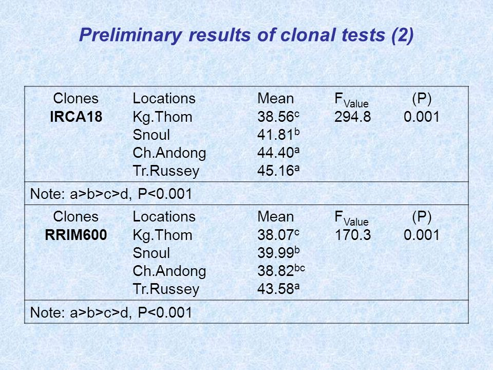 Preliminary results of clonal tests (2) Clones IRCA18 Locations Kg.Thom Snoul Ch.Andong Tr.Russey Mean 38.56 c 41.81 b 44.40 a 45.16 a F Value 294.8 (P) 0.001 Note: a>b>c>d, P<0.001 Clones RRIM600 Locations Kg.Thom Snoul Ch.Andong Tr.Russey Mean 38.07 c 39.99 b 38.82 bc 43.58 a F Value 170.3 (P) 0.001 Note: a>b>c>d, P<0.001