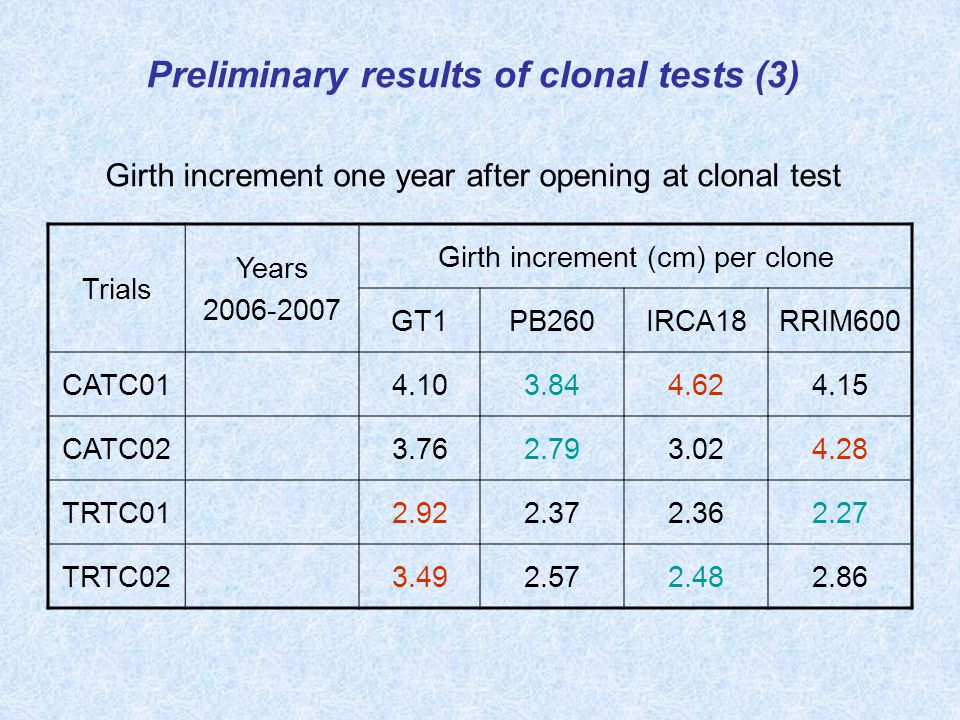 Girth increment one year after opening at clonal test Trials Years 2006-2007 Girth increment (cm) per clone GT1PB260IRCA18RRIM600 CATC014.103.844.624.15 CATC023.762.793.024.28 TRTC012.922.372.362.27 TRTC023.492.572.482.86 Preliminary results of clonal tests (3)