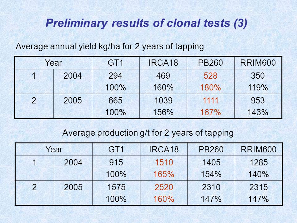 Average production g/t for 2 years of tapping YearGT1IRCA18PB260RRIM600 12004915 100% 1510 165% 1405 154% 1285 140% 220051575 100% 2520 160% 2310 147% 2315 147% YearGT1IRCA18PB260RRIM600 12004294 100% 469 160% 528 180% 350 119% 22005665 100% 1039 156% 1111 167% 953 143% Average annual yield kg/ha for 2 years of tapping Preliminary results of clonal tests (3)