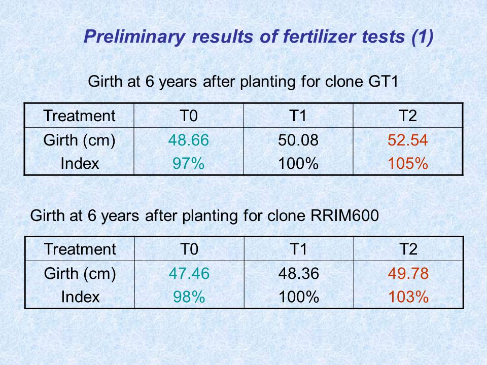 Girth at 6 years after planting for clone GT1 TreatmentT0T1T2 Girth (cm) Index 48.66 97% 50.08 100% 52.54 105% Girth at 6 years after planting for clone RRIM600 TreatmentT0T1T2 Girth (cm) Index 47.46 98% 48.36 100% 49.78 103% Preliminary results of fertilizer tests (1)
