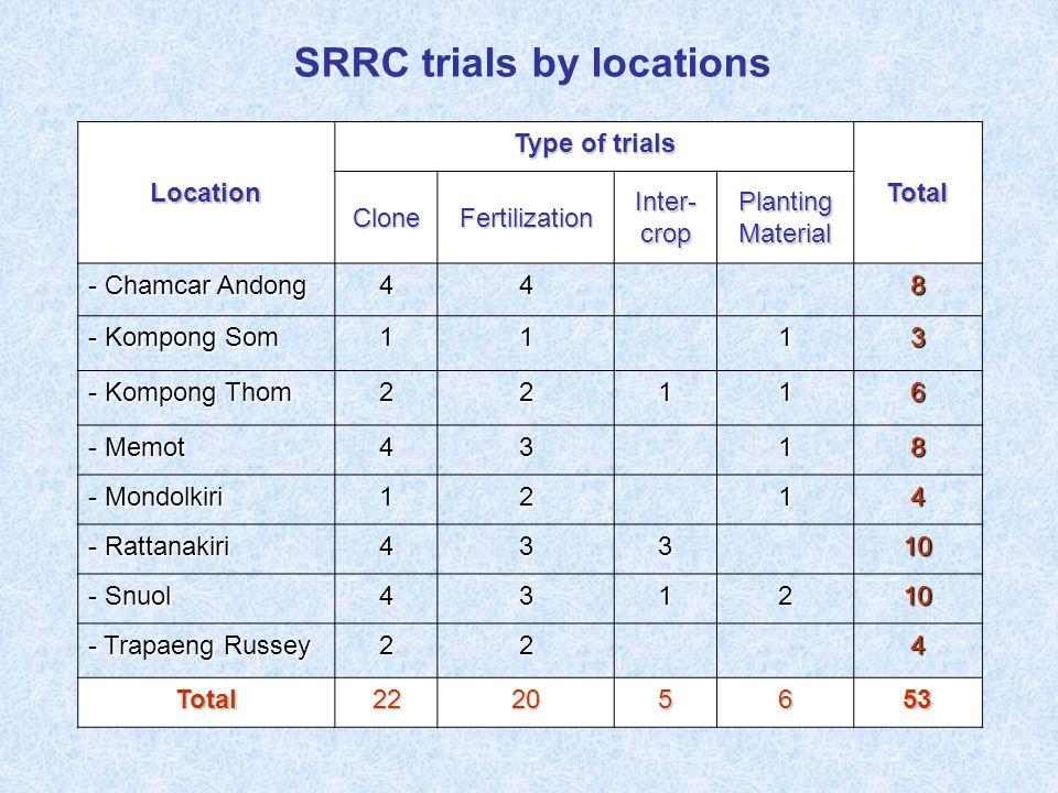 Location Type of trials Total CloneFertilization Inter- crop Planting Material - Chamcar Andong 448 - Kompong Som 1113 - Kompong Thom 22116 - Memot 4318 - Mondolkiri 1214 - Rattanakiri 43310 - Snuol 431210 - Trapaeng Russey 224 Total22205653 SRRC trials by locations