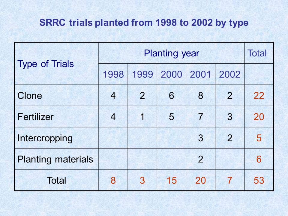 SRRC trials planted from 1998 to 2002 by type Type of Trials Planting yearTotal 19981999200020012002 Clone4268222 Fertilizer4157320 Intercropping325 Planting materials26 Total831520753
