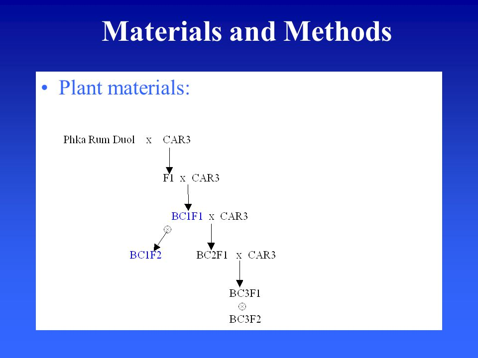 Materials and Methods Plant materials: