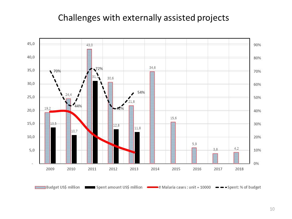 10 Challenges with externally assisted projects
