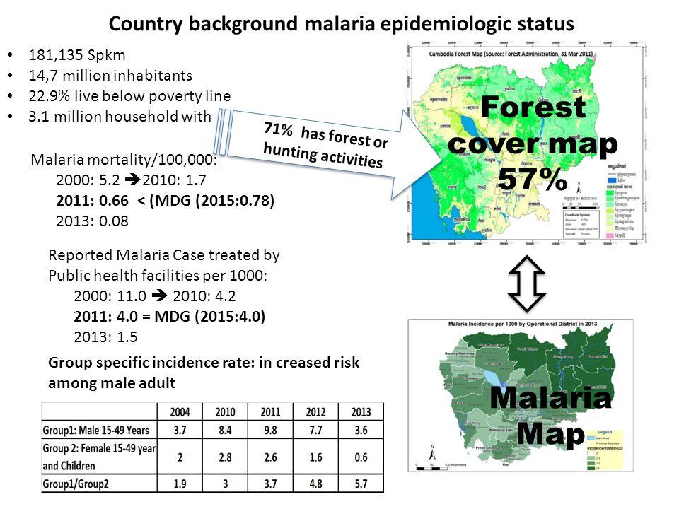 Country background malaria epidemiologic status 181,135 Spkm 14,7 million inhabitants 22.9% live below poverty line 3.1 million household with Malaria