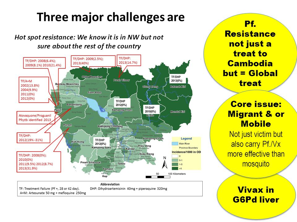 Three major challenges are Pf. Resistance not just a treat to Cambodia but = Global treat Pf. Resistance not just a treat to Cambodia but = Global tre
