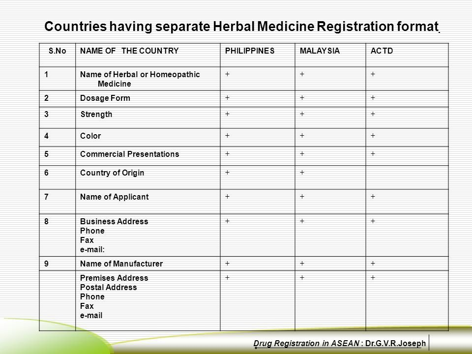 Countries having separate Herbal Medicine Registration format S.NoNAME OF THE COUNTRYPHILIPPINESMALAYSIAACTD 1Name of Herbal or Homeopathic Medicine +++ 2Dosage Form +++ 3Strength +++ 4Color +++ 5Commercial Presentations +++ 6Country of Origin ++ 7Name of Applicant +++ 8Business Address Phone Fax e-mail: +++ 9Name of Manufacturer +++ Premises Address Postal Address Phone Fax e-mail +++ Drug Registration in ASEAN : Dr.G.V.R.Joseph