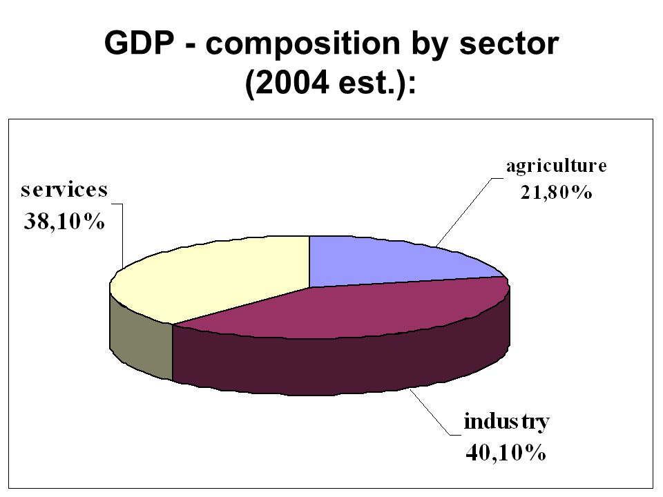 GDP - composition by sector (2004 est.):