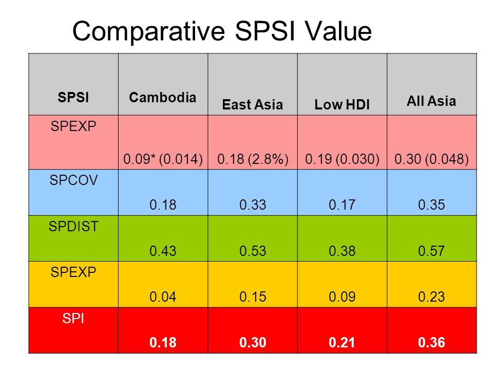 10 Comparative SPSI Value SPSICambodia East AsiaLow HDI All Asia SPEXP 0.09* (0.014) 0.18 (2.8%)0.19 (0.030)0.30 (0.048) SPCOV 0.180.330.170.35 SPDIST 0.430.530.380.57 SPEXP 0.040.150.090.23 SPI 0.180.300.210.36