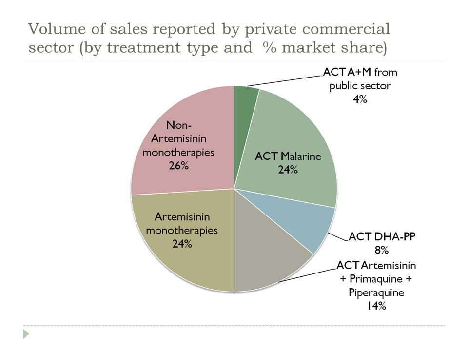 Volume of sales reported by private commercial sector (by treatment type and % market share)