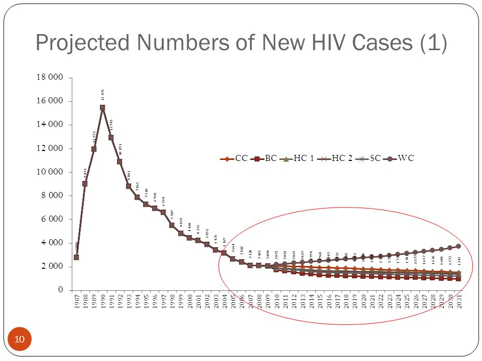Projected Numbers of New HIV Cases (1) 10