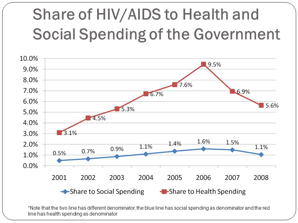 Share of HIV/AIDS to Health and Social Spending of the Government *Note that the two line has different denominator, the blue line has social spending as denominator and the red line has health spending as denominator