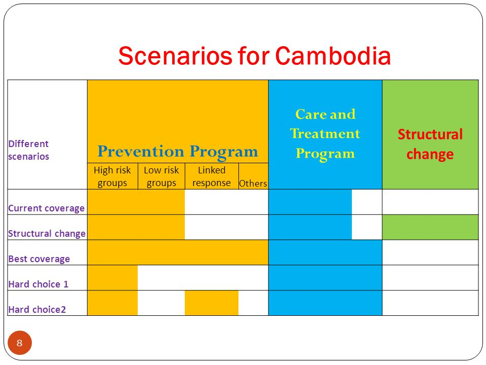 Scenarios for Cambodia 8 Different scenarios Prevention Program Care and Treatment Program Structural change High risk groups Low risk groups Linked response Others Current coverage Structural change Best coverage Hard choice 1 Hard choice2