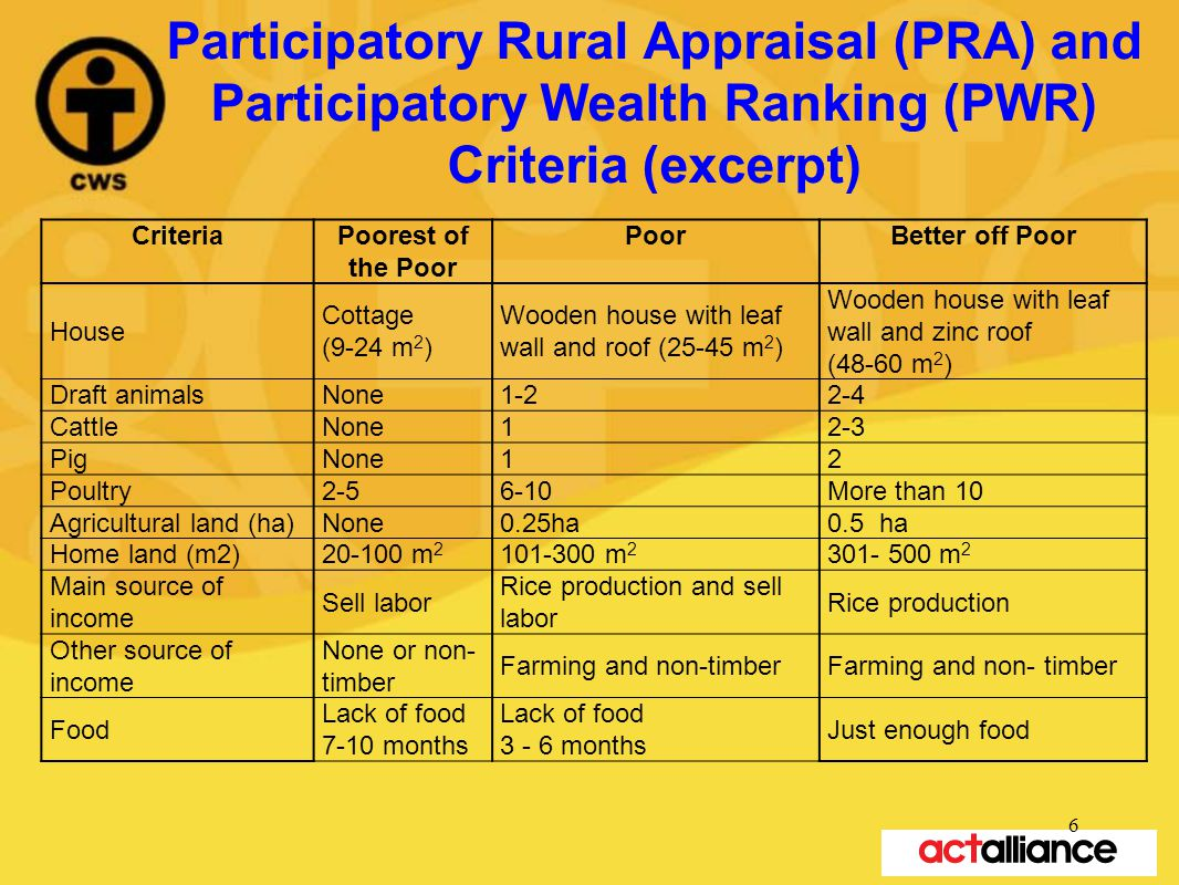 Participatory Rural Appraisal (PRA) and Participatory Wealth Ranking (PWR) Criteria (excerpt) CriteriaPoorest of the Poor PoorBetter off Poor House Co