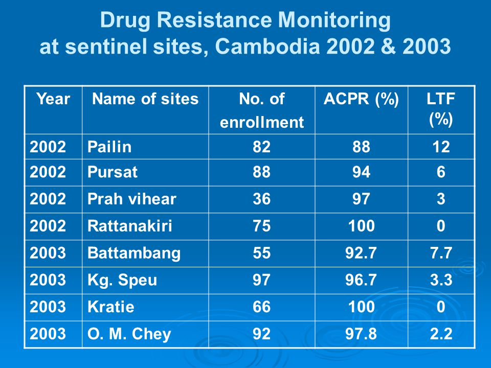 Drug Resistance Monitoring at sentinel sites, Cambodia 2002 & 2003 YearName of sitesNo.