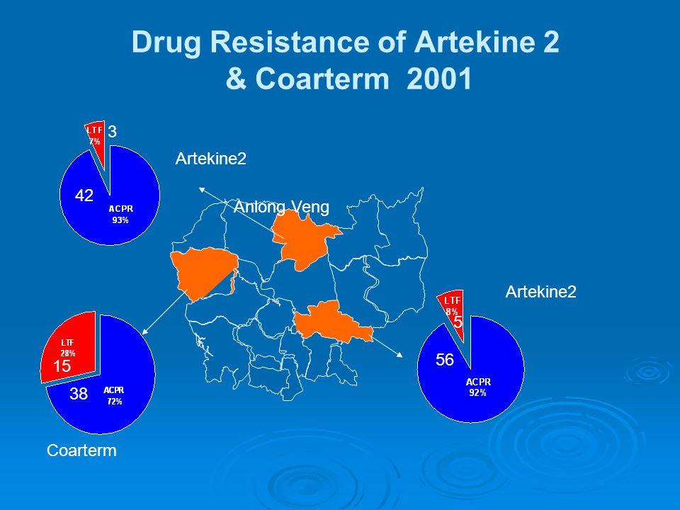 Drug Resistance of Artekine 2 & Coarterm 2001 Anlong Veng Artekine2 42 3 Artekine2 56 5 Coarterm 38 15