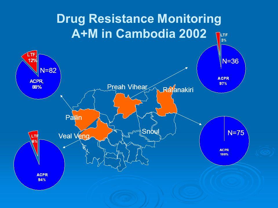 N=82 Drug Resistance Monitoring A+M in Cambodia 2002 N=36 N=75 Preah Vihear Pailin Veal Veng Ratanakiri Snoul