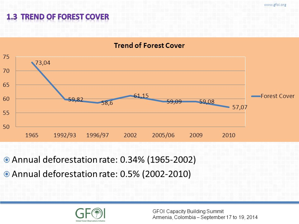 www.gfoi.org GFOI Capacity Building Summit Armenia, Colombia – September 17 to 19, 2014  Annual deforestation rate: 0.34% (1965-2002)  Annual deforestation rate: 0.5% (2002-2010)